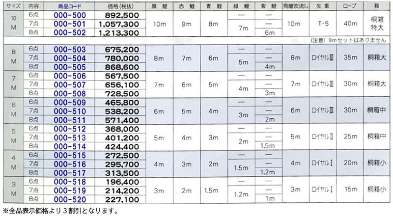 慶祝の鯉 吉兆セット 価格表