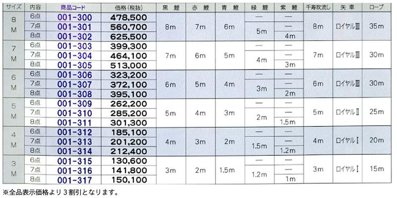 よろこびの鯉 千寿セット 価格表